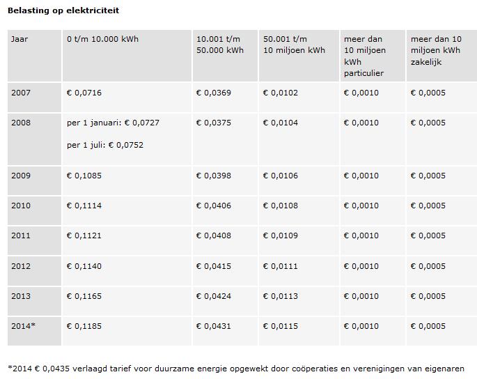energiebelasting 2015
